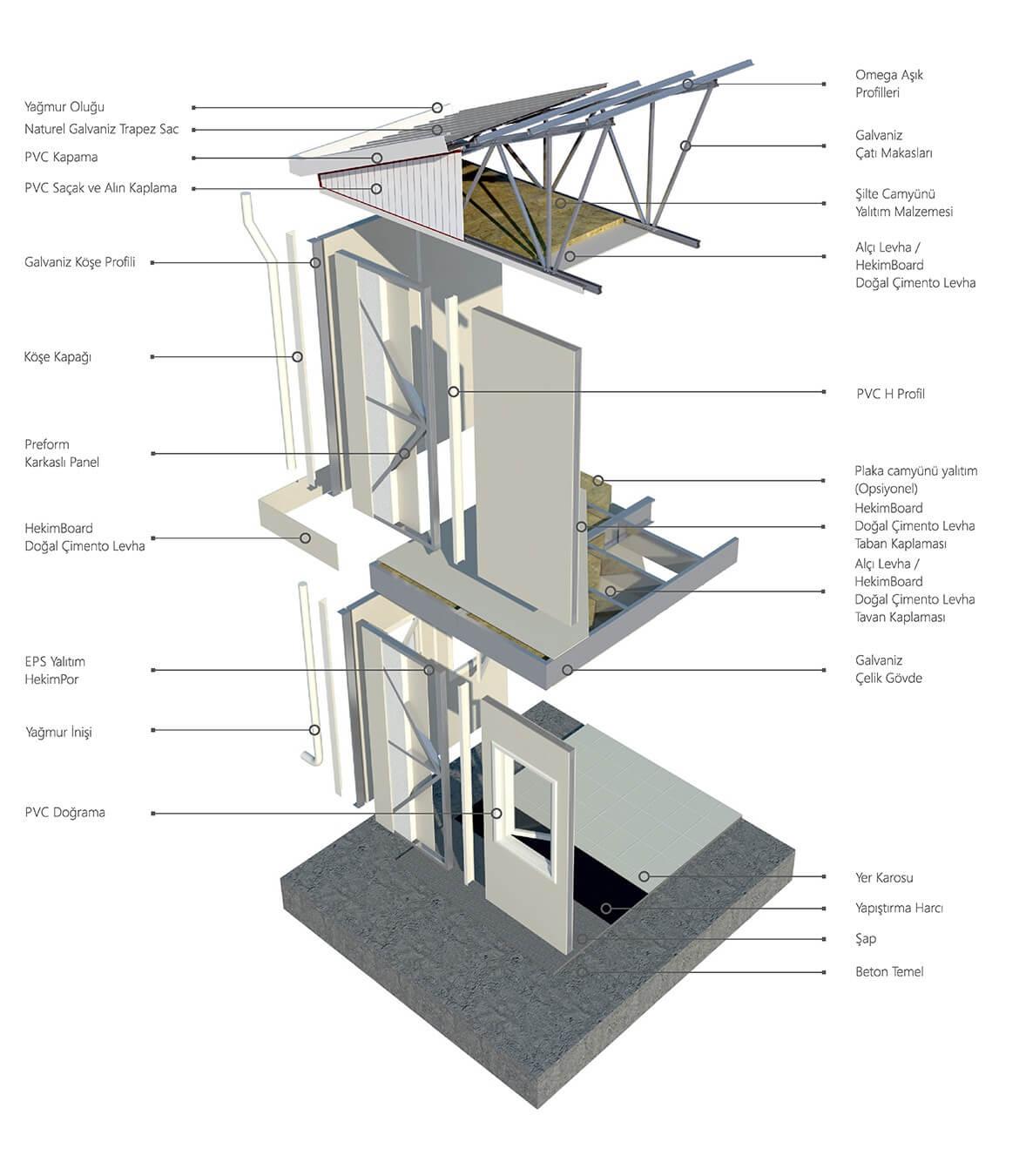 karkasli-panel-sistem