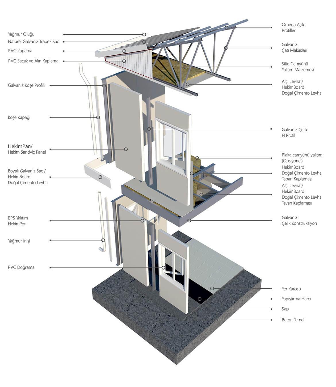 sandvic-panel-sistem